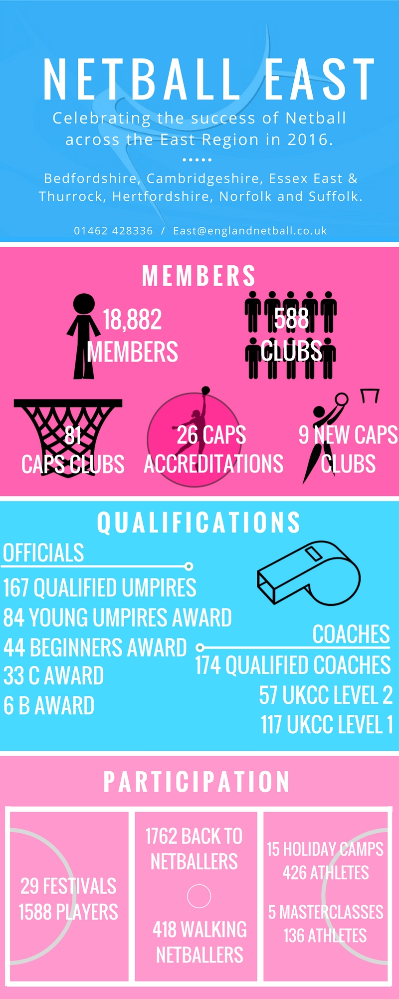 Netball East Infographic